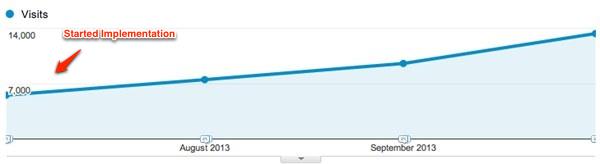 EET organic traffic increase